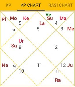 Divorce astrology by date of birth